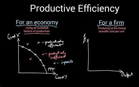productive efficiency  economics youtube