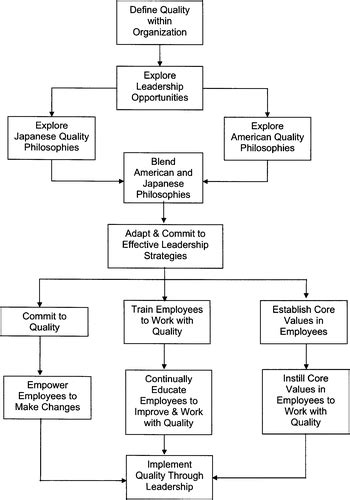 leadership  improve quality   organization