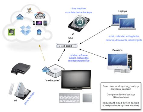 Wireles Home Network Setup Diagram by How To Be Beautiful The Ideal Home Network For Backup