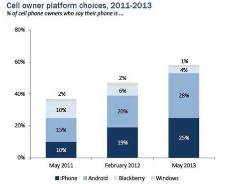 cell phone for by owner mobile how iphone and android ownership varies by