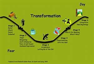 Transformation Image  U2013 Right To Joy