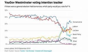 UK polls tracker: Lib Dems soar as Labour takes battering ...