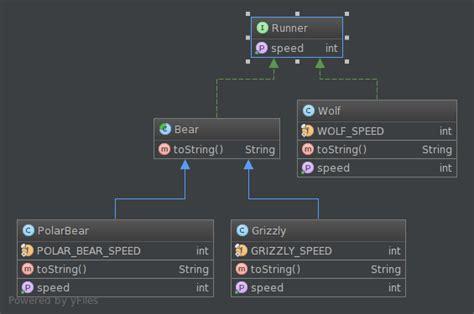 create uml diagrams  simple dsl plantuml lubos