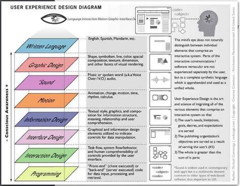 The Evolution Of Ui Vs Ux In Wordpress Web Design