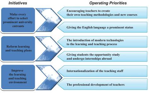 strategic initiatives  attaining strategic leadership