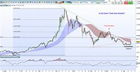 Bitcoin Chart Analysis - BTC Price Soars on Technical Breakout - Nasdaq.com