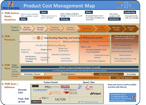 Dfma Template by Product Cost Management