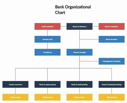 Chart Organizational Bank Structure Hierarchy Human Resources