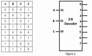 Block Diagram Of 3 To 8 Decoder