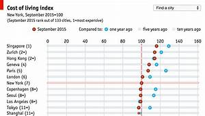 Cost Of Living Index Chart Daily Chart Worldwide Cost Of Living Survey The Economist