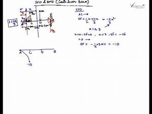 Shear Force Diagram And Bending Moment Diagram For
