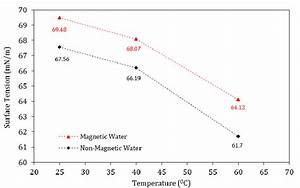 ariation of surface tension versus temperature for ...