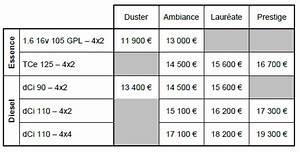 Dacia Logan Prix : nouveau dacia duster 2013 prix partir de 11900 euros blog auto ~ Gottalentnigeria.com Avis de Voitures
