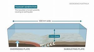 Tsunami Caused By Earthquakes