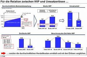 Umsatzerlöse Berechnen : bewertungsmethoden von best nden in der produktion auf basis von umsatz und durchlaufzeit ~ Themetempest.com Abrechnung
