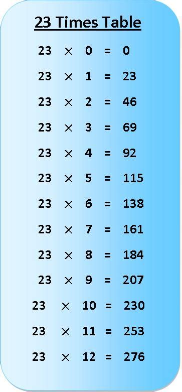 23 times table multiplication chart exercise on 23 times table table of 23