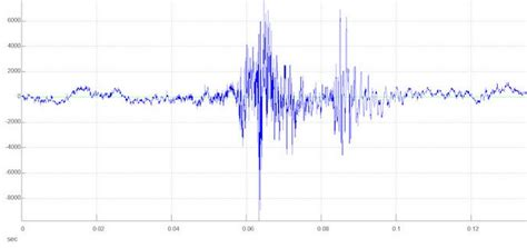 computer virus  inaudible sound waves  transmit