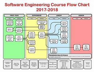 Software Engineering Course Flowchart 2017