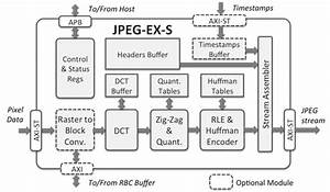 Jpeg And Motion Jpeg Encoder Ip Core  High Performance