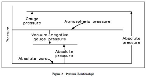 What Is Vacuum Pressure by Thermodynamic Pressure Scales Engineers Edge Www