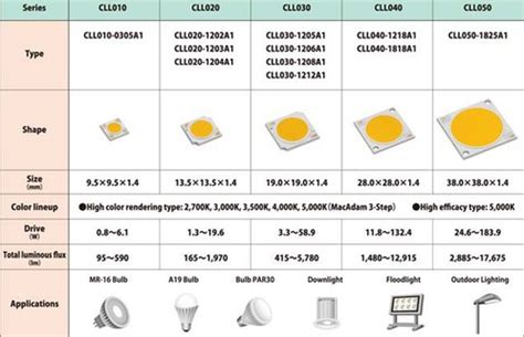 the world s first array led for lighting providing