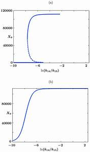 Bifurcation Diagrams For The Deterministic Reaction Rate