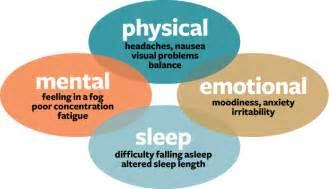Brain Concussion Symptoms