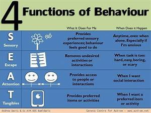 Asd Behaviour Chart 4 Functions Of Behavior Child Therapy Tools Pinterest