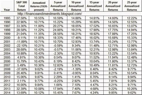 proper asset allocation  stocks  bonds  age