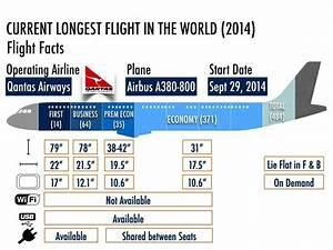 Longest Non-Stop Flight Titleholder 2014 | Experience The ...