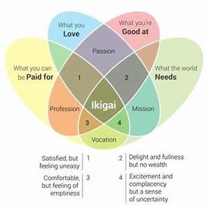 Ikigai With Complete Venn Diagram Via