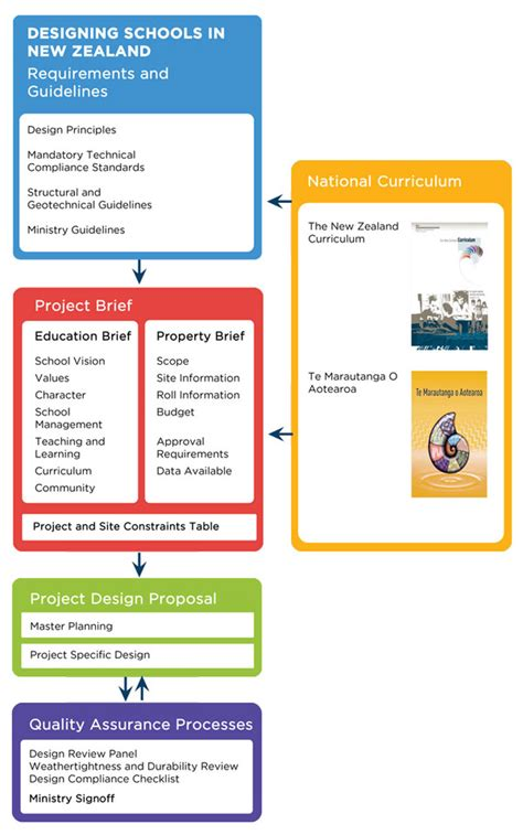 education infrastructure design guidance documents