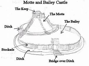 Types Of Castles