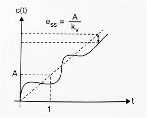 Control System - Steady State Response