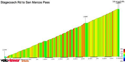 2017 California San Marcos Pass