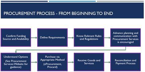 procurement uw finance