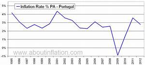 Mcd Chart Portugal Inflation Rate Historical Chart About Inflation