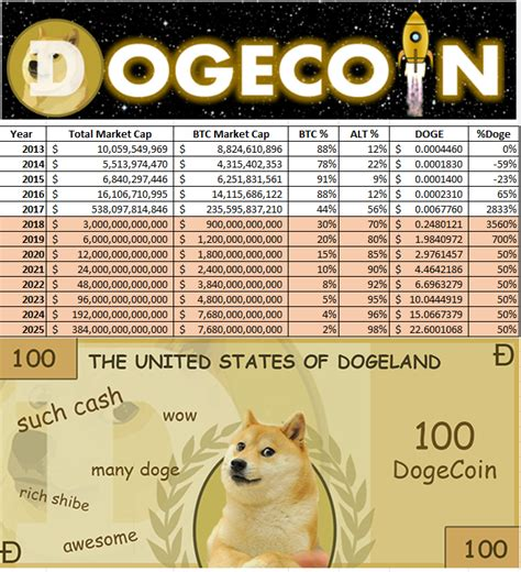Did some Analysis on Crypto Adoption and Doge future price ...