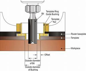 Dimar cutting tools ltd for How to use router template guide bushings