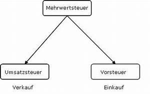 Rechnung Schweiz Umsatzsteuer : collmex einf hrung in die buchhaltung buchhaltungskurs f r praktiker ~ Themetempest.com Abrechnung