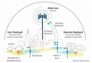 What Are Small Cells In 5g Technology