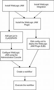 Workflow Processing With Bea Weblogic Java Adapter For