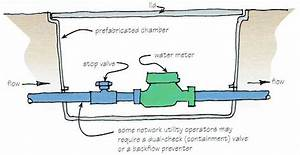 Water Mains Potable Water Supply