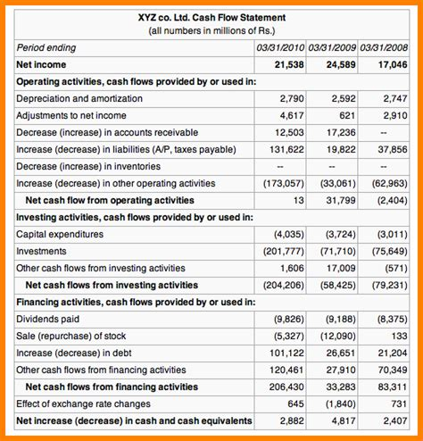 statement  cash flows  case statement