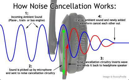 noise cancellation   mathematician   physicist