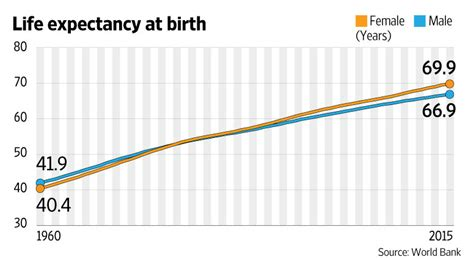 what is the average lifespan of a more indian men remarry than women livemint