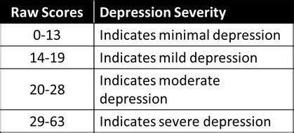beck depression inventory ii pdf beck depression inventory ii bdi ii