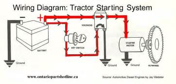 ford tractor starter solenoid wiring diagram ford similiar starter diagram keywords on ford tractor starter solenoid wiring diagram