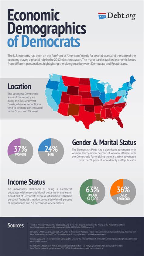 economic demographics  democrats liberals politics