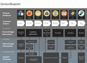 service blueprint and personas new service design templates With service design blueprint template